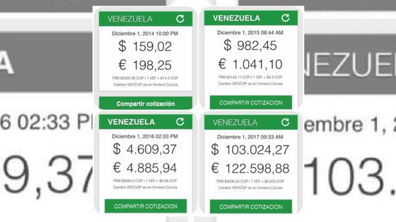ENTENDER LA ECONOMÍA VENEZOLANA I: ¿POR QUÉ DOLARTODAY MANTIENE UNA TENDENCIA ALCISTA?